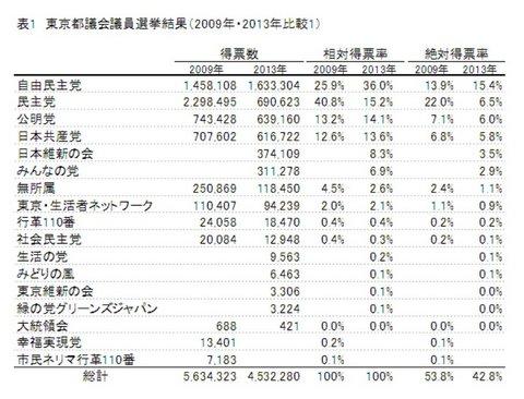 表1 東京都議会議員選挙結果(2009年・2013年比較1).jpg