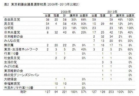 表2 東京都議会議員選挙結果(2009年・2013年比較2).jpg